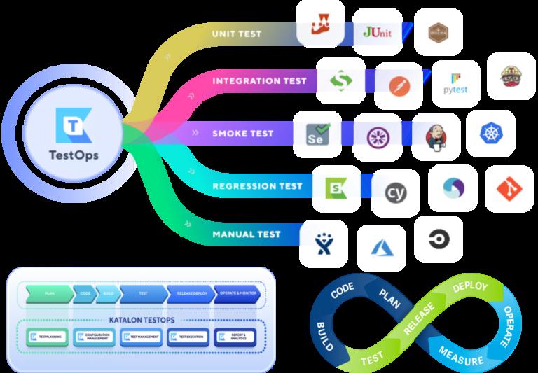 Katalon TestOps integration tools